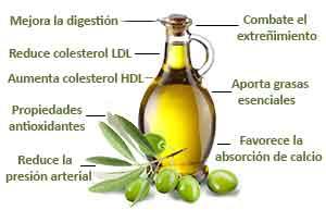 beneficios aceite de oliva