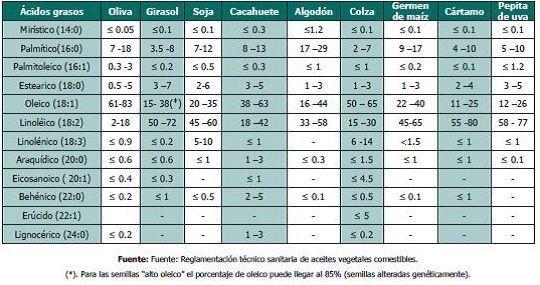 composicion acidos grasos de diferentes aceites
