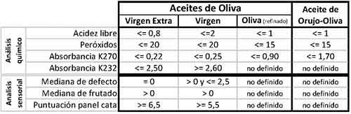 Calidades de los aceites de oliva comercializables